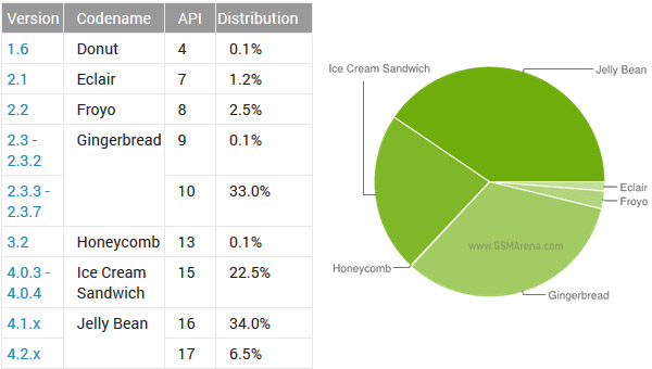 Android in July 4.1 JB now more popular than 2.3 Gingerbread