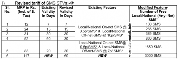 BSNL-SMS-Packs-15-August-2013