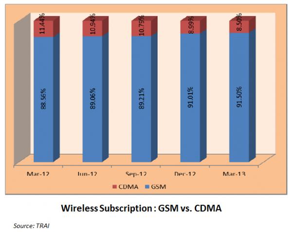 GSM-versus-CDMA