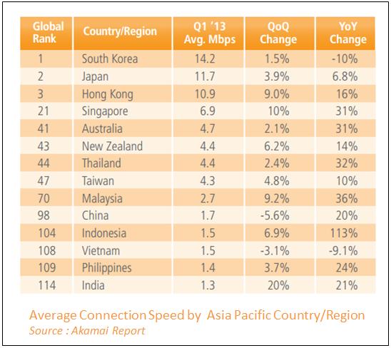 average-internet-speed
