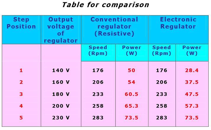 Regulator-comparision