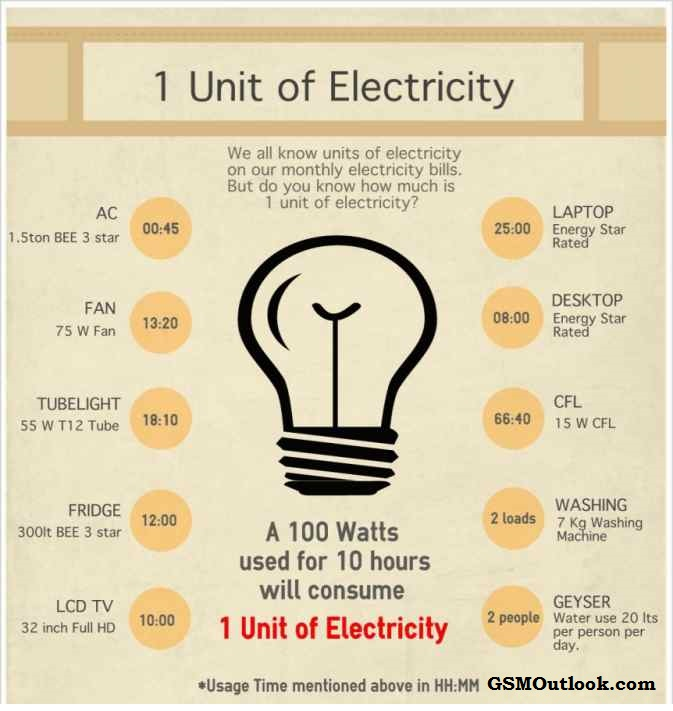 how-much-is-1-unit-of-electricity