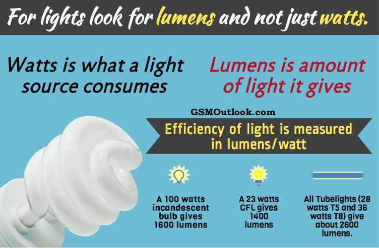 look-for-lumens-and-not-just-watts-while-buying-light-bulbs