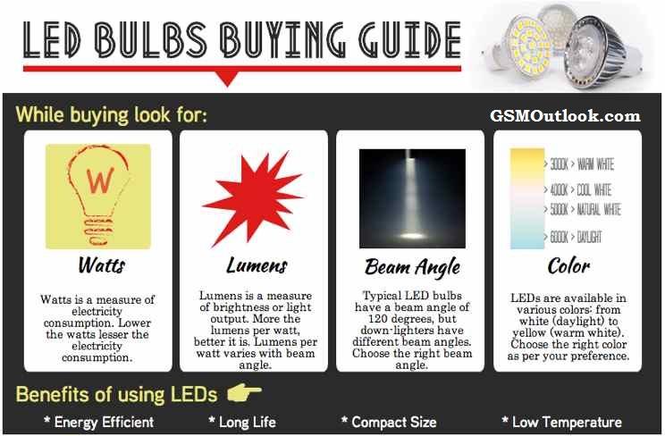 tips-to-buy-led-light-bulbs