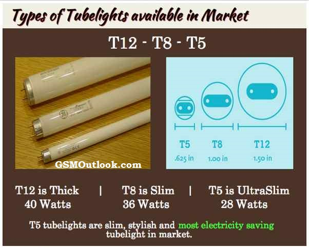 types-of-tubelights-vs-power-consumption