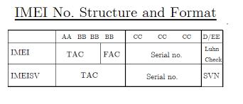 IMEI-Format
